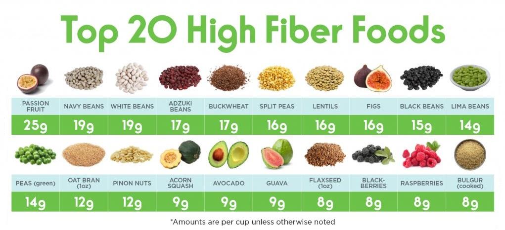 20 high fiber food