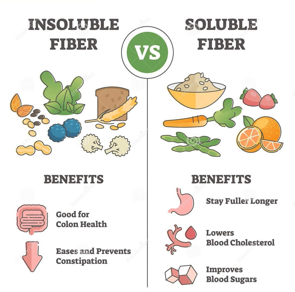 soluble & insoluble fiber